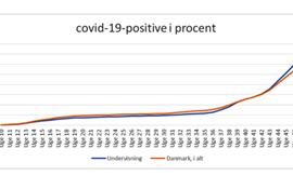 Undervisere overhaler langsomt landsgennemsnittet for antallet af coronasmittede