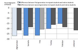 OECD: Tosprogede elever i danske skoler føler sig uretfærdigt behandlet af lærerne