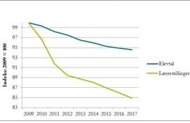Analysenotat fra Danmarks Lærerforening november 2017 - faldet i antallet af lærere er 15 procent  fra 2009-2017, mens elevtallet i samme periode er faldet 5 procent.
