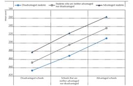 Pisa: Danmark er blevet bedre til at bryde den sociale arv i skolen